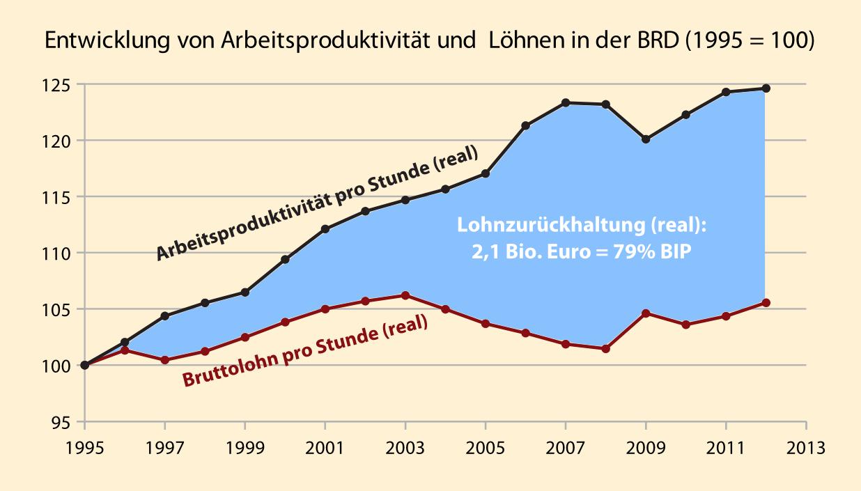 Produktivität und Löhne in Deutschland