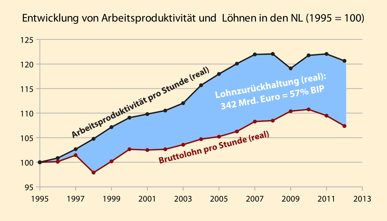 Produktivität und Löhne in NL