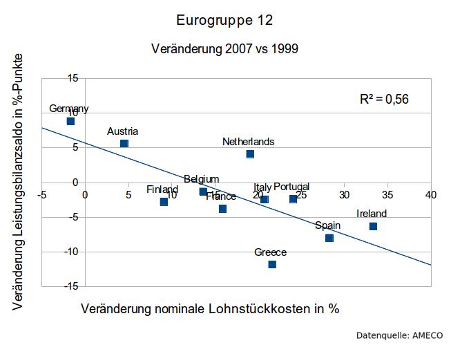 Leistungsbilanz-Lohnstückkosten