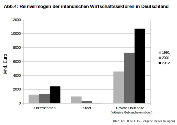 Reinvermögen-Sektoren-Deutschland