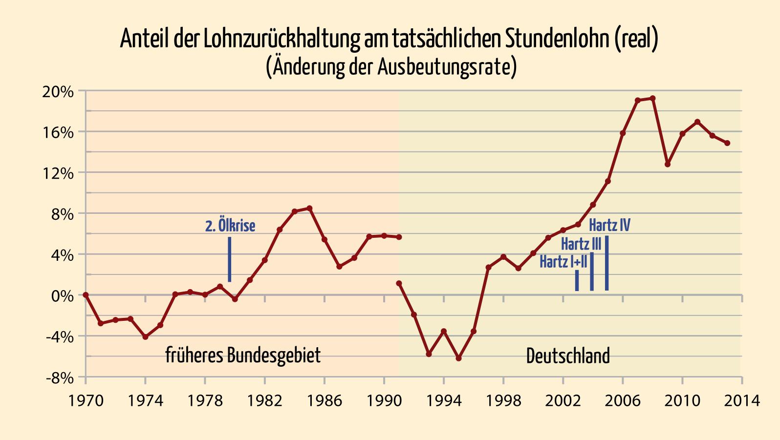 lohnzu-1970-2013
