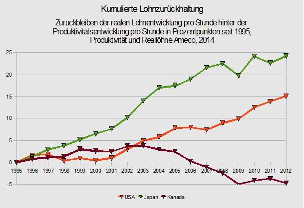 Kumulierte Lohnzurückhaltung US, JP & CA (2)