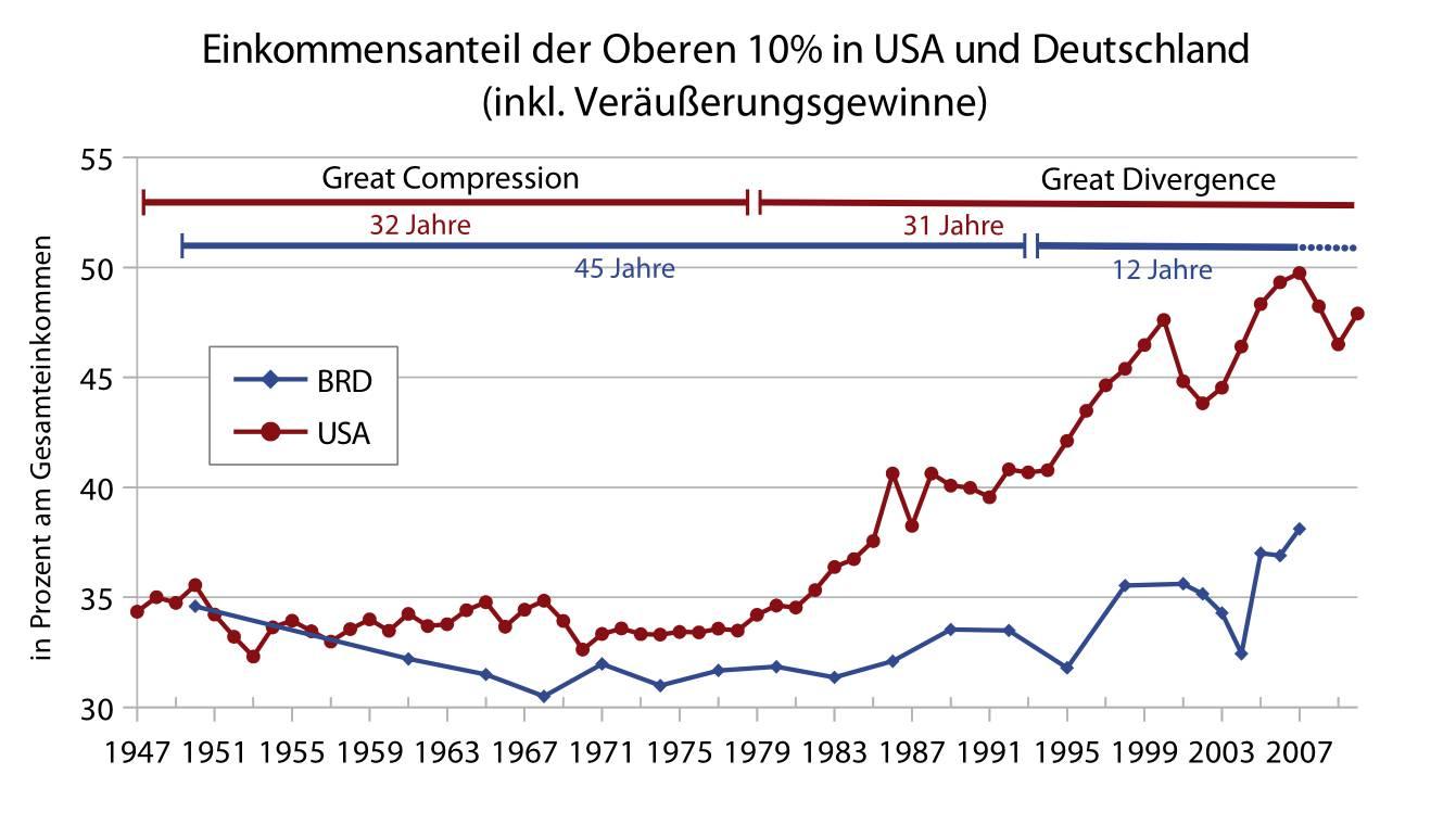 amerikanische verh ltnisse entwicklung der hohen einkommen in deutschland 1 maskenfall. Black Bedroom Furniture Sets. Home Design Ideas