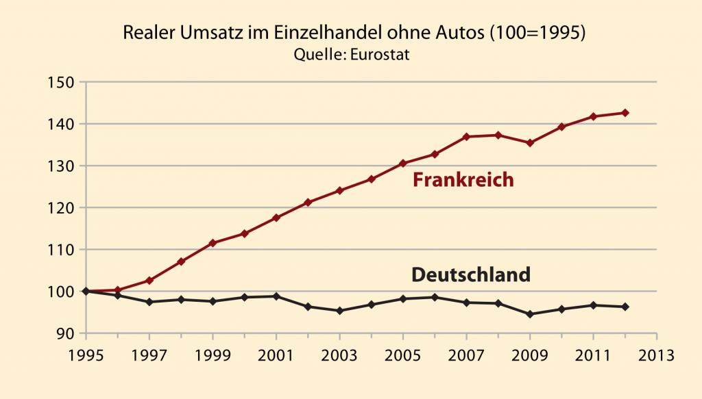 Eurokrise:  Deutschlands Binnenmarkt im Gegensatz zu Frankreich am Boden [Artikel]