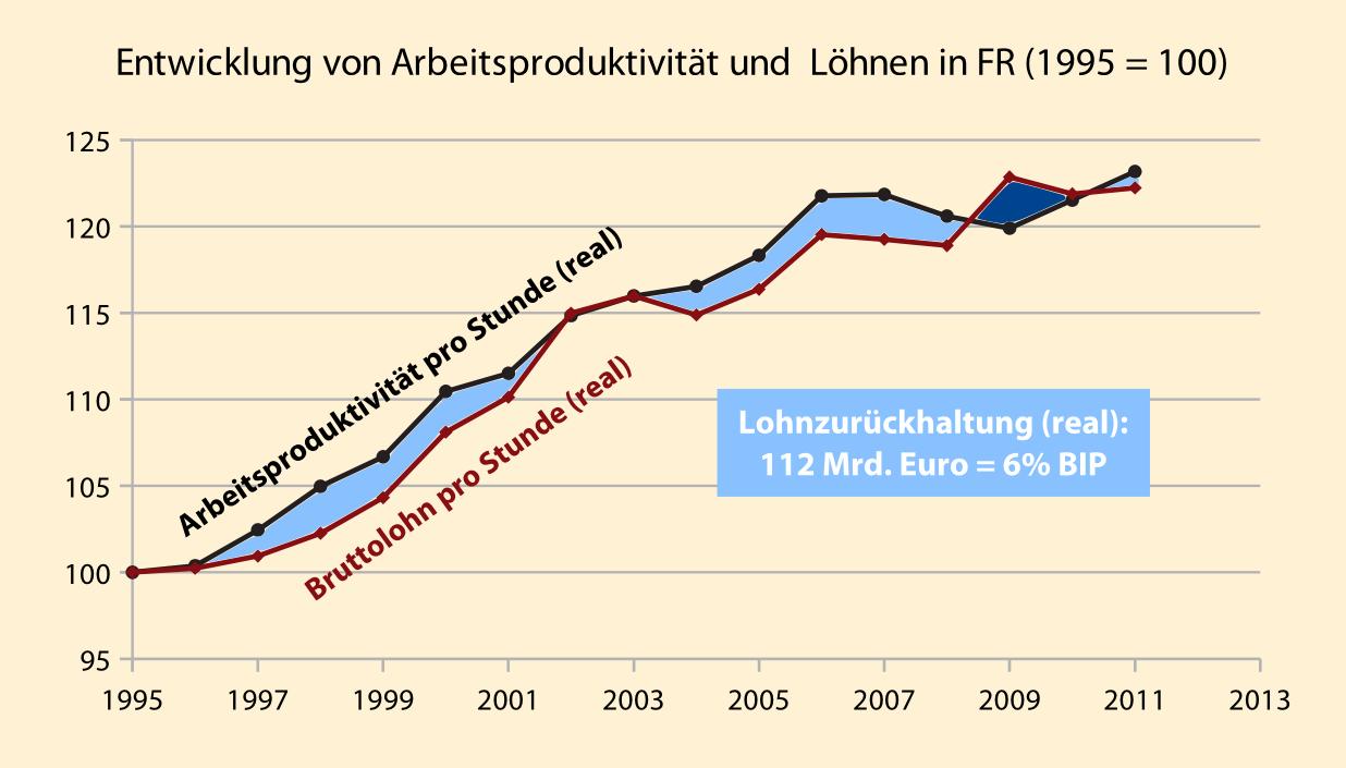Produktivität und Löhne in Frankreich