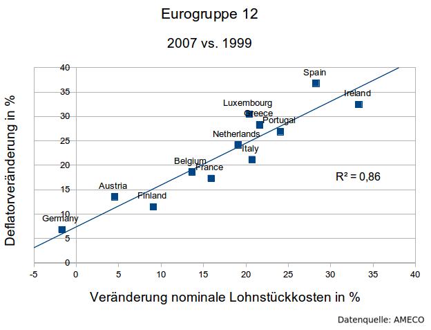 Deflator-Lohnstückkosten