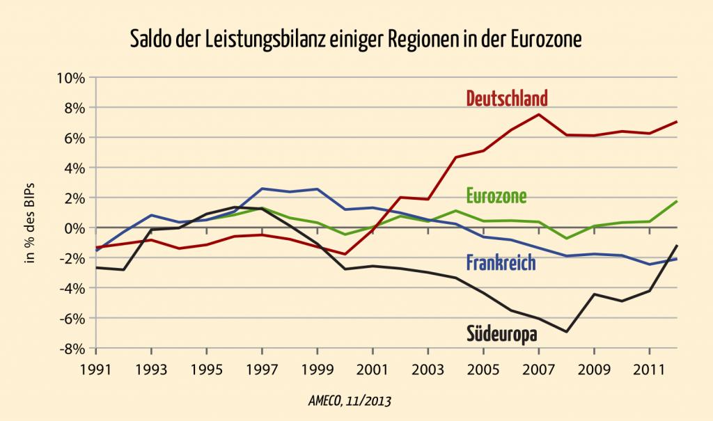 Eurokrise:  Entwicklung des Saldos der Leistungsbilanzen