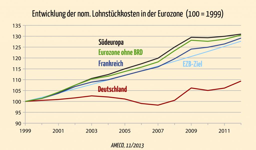 Eurokrise: Entwicklung der nominalen Lohnstückkosten