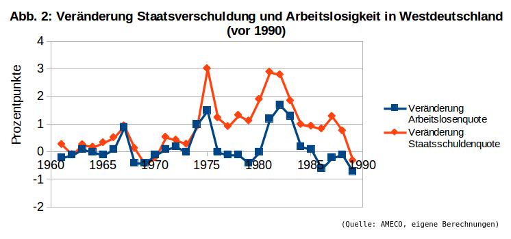 BIP-Arbeitsl-vor-1990