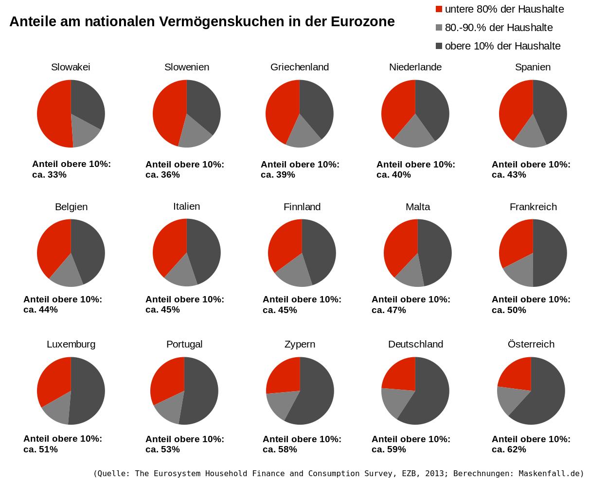 Eurozone Vermögensverteilung