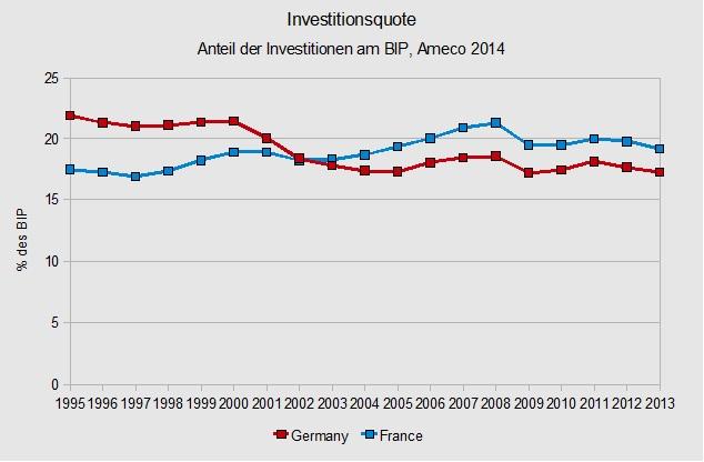 Investitionsquote DE & FR
