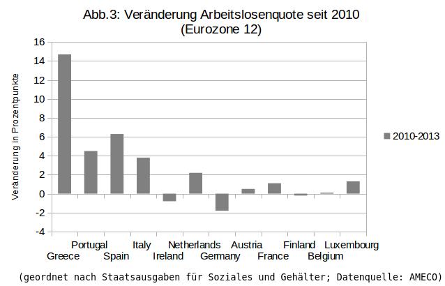 Arbeitslosenquote_Abb3