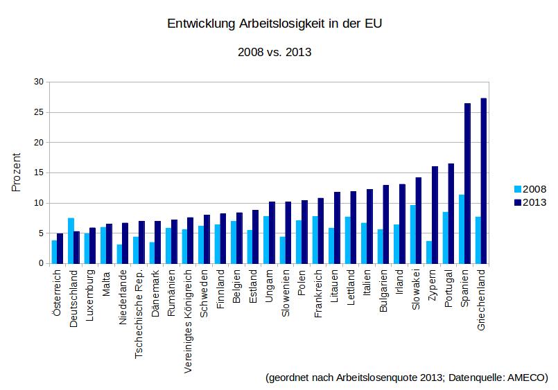 Arbeitslosigkeit EU 2008 bis 2013
