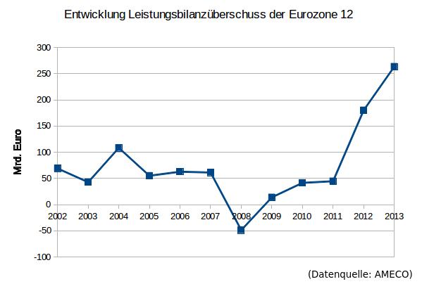 Leistungsbilanz Eurozone 12