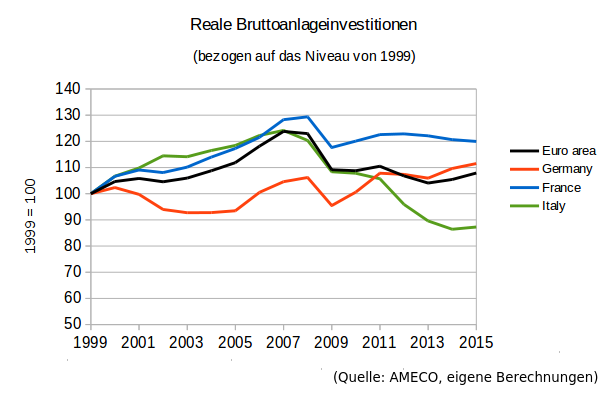 EU_RealInvest_2015
